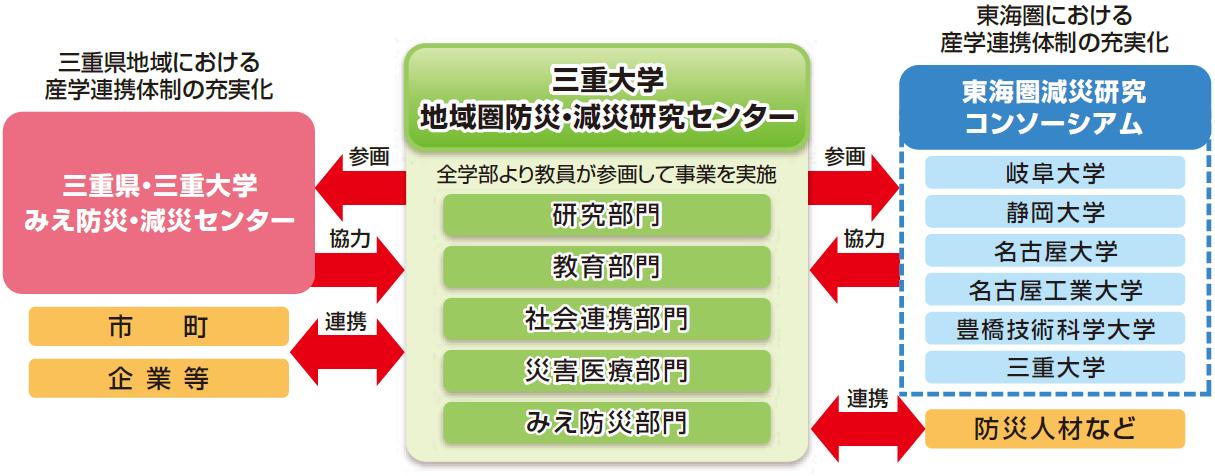 自治体や他の組織との連携図